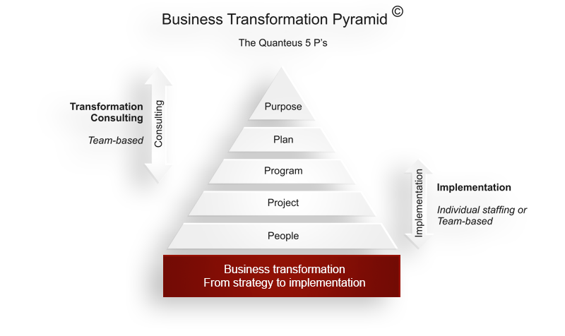 Business_Transformation_Pyramid