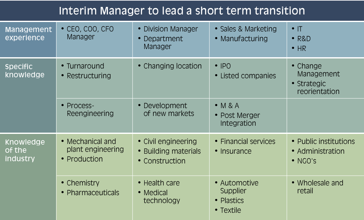 Interim-Manager-leading a short term transition