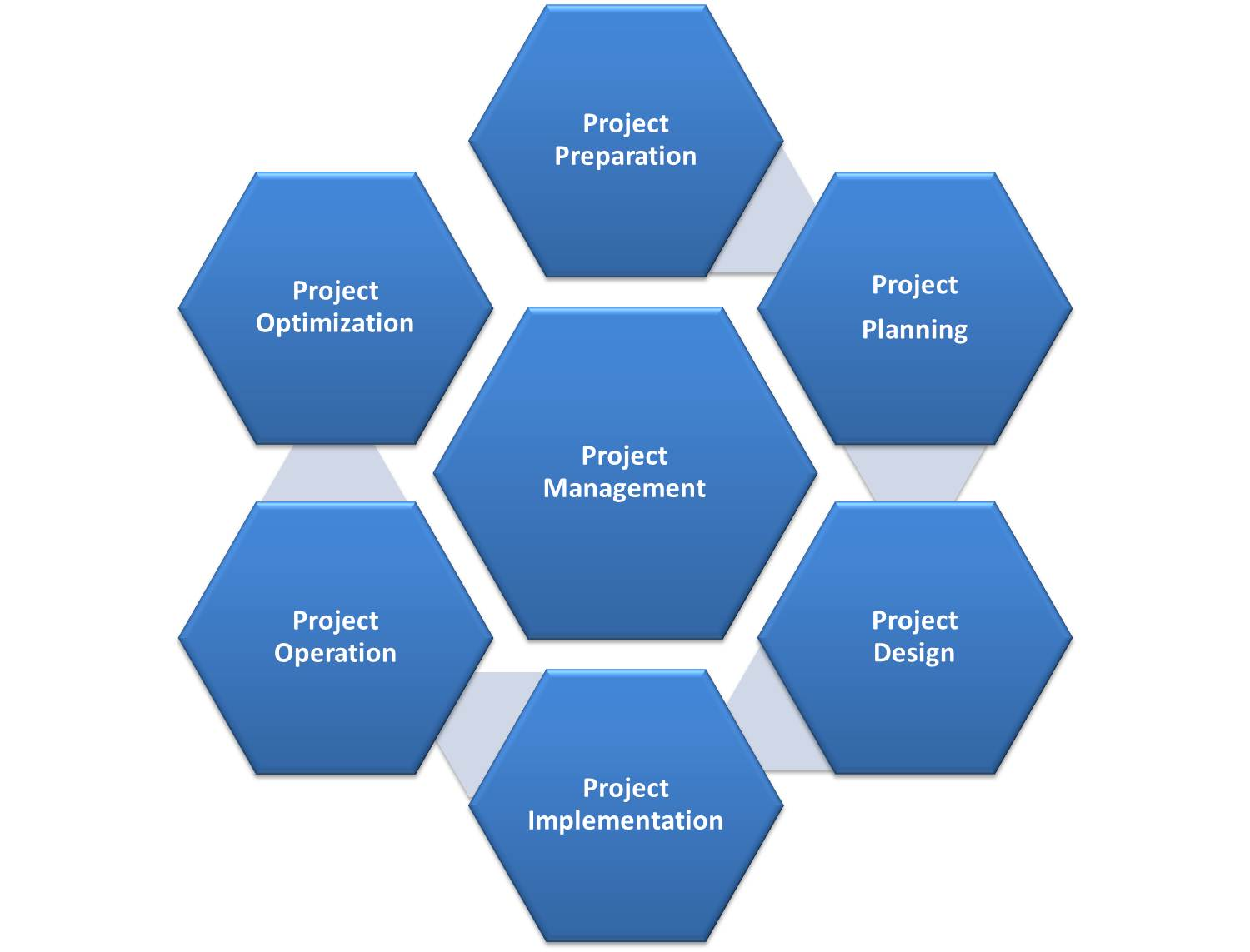 Project management, as effective as it gets.