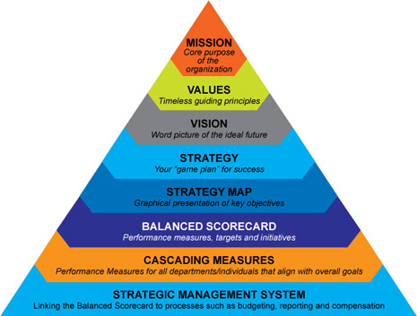 balanced-scorecard-pyramid2