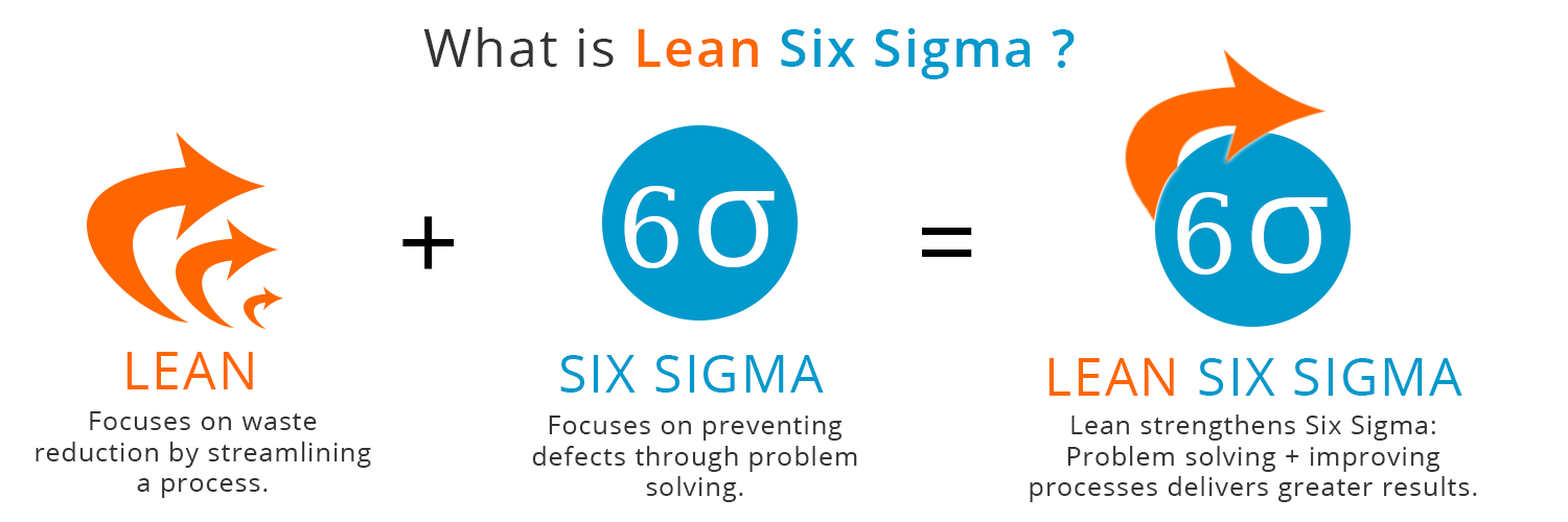 what-is-lean-six-sigma